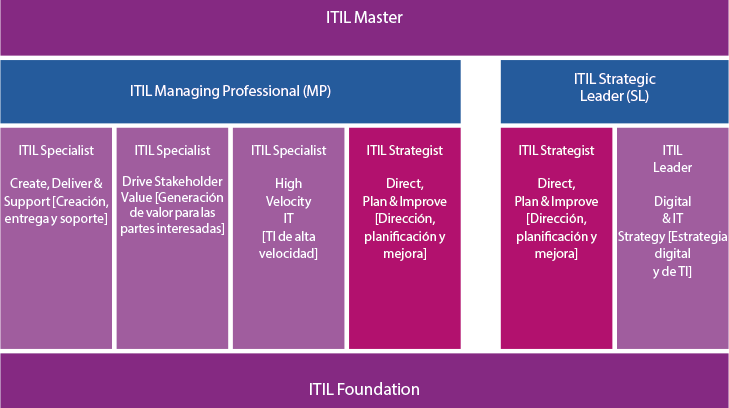 Esquema-de-certificación-de-ITIL-4 (1)